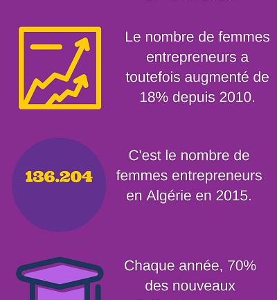 Qui sont les femmes entrepreneurs en Algérie ?